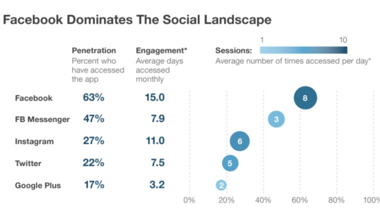 Twitter, Facebook, or Instagram? Which Platform(s) You Should Be On